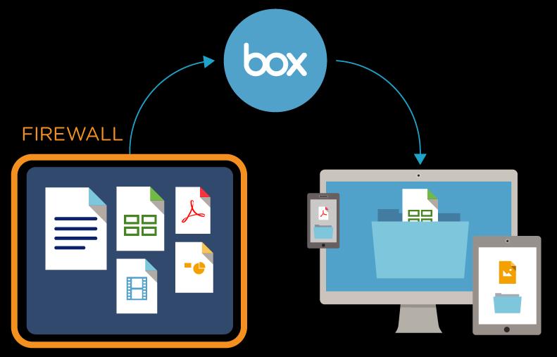 box-sharepoint-integration