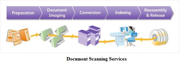 diagram-imaging-document-Management-services
